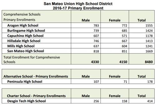 San Mateo USC 2016-17 Primary Enrollment Chart