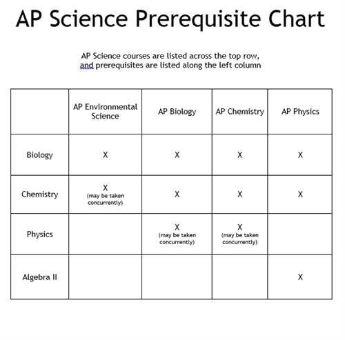 Advanced Placement Science Prerequisite chart