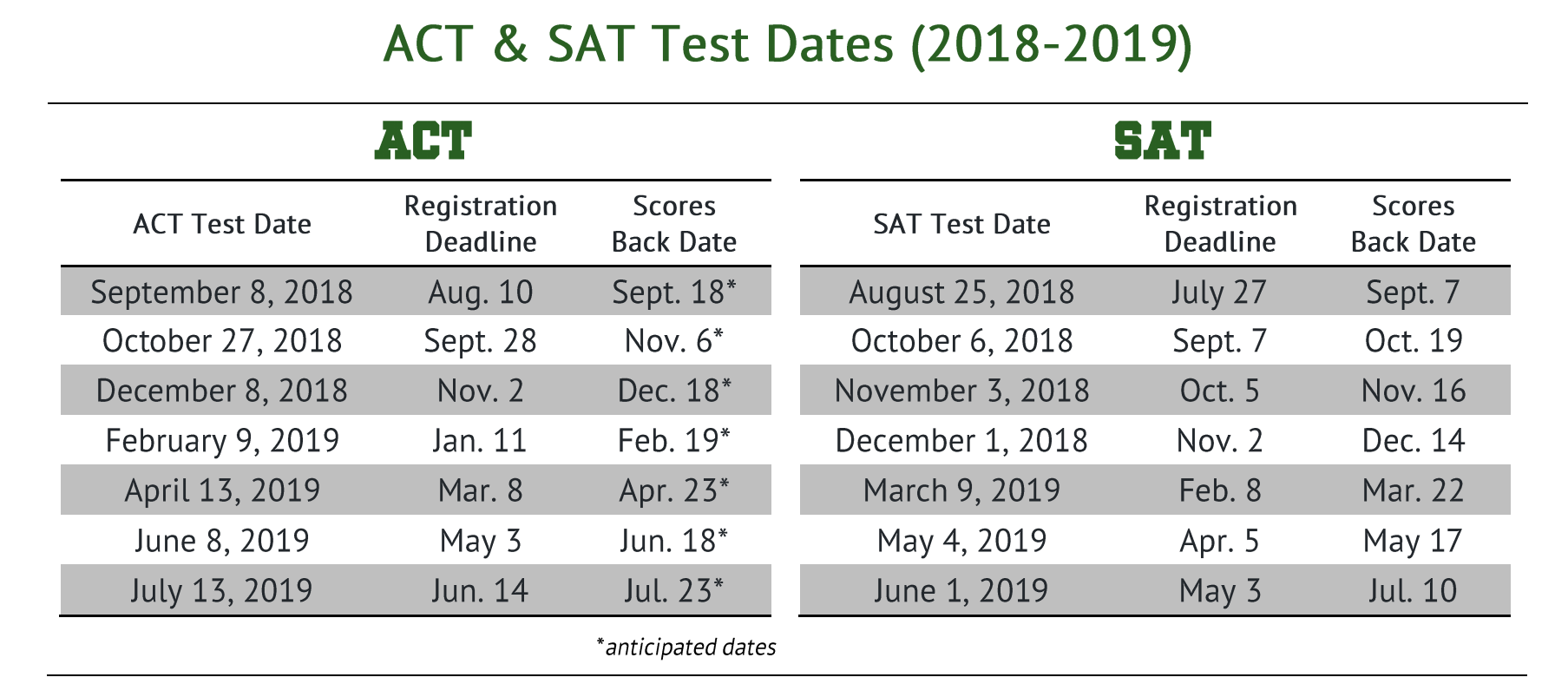College and Career Counseling / PSAT/SAT/ACT Exams